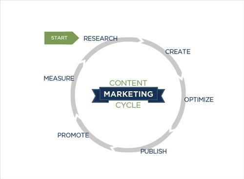 Vòng đới chiến lược tiếp thị nội dung