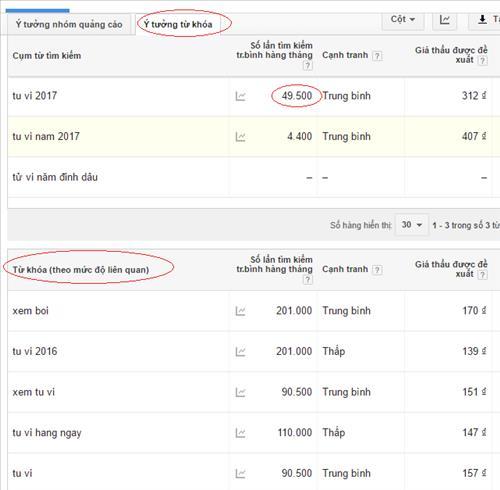 Kết quả phân tích từ khóa của Google Planner