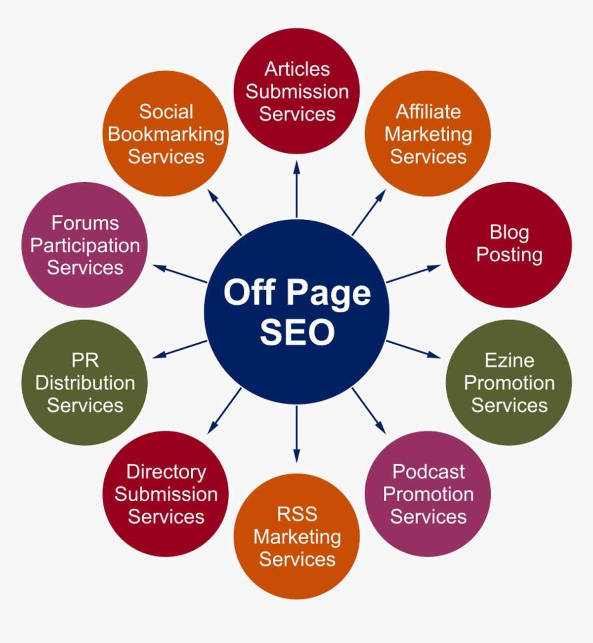 Cách làm SEO OffPage bạn cần biết