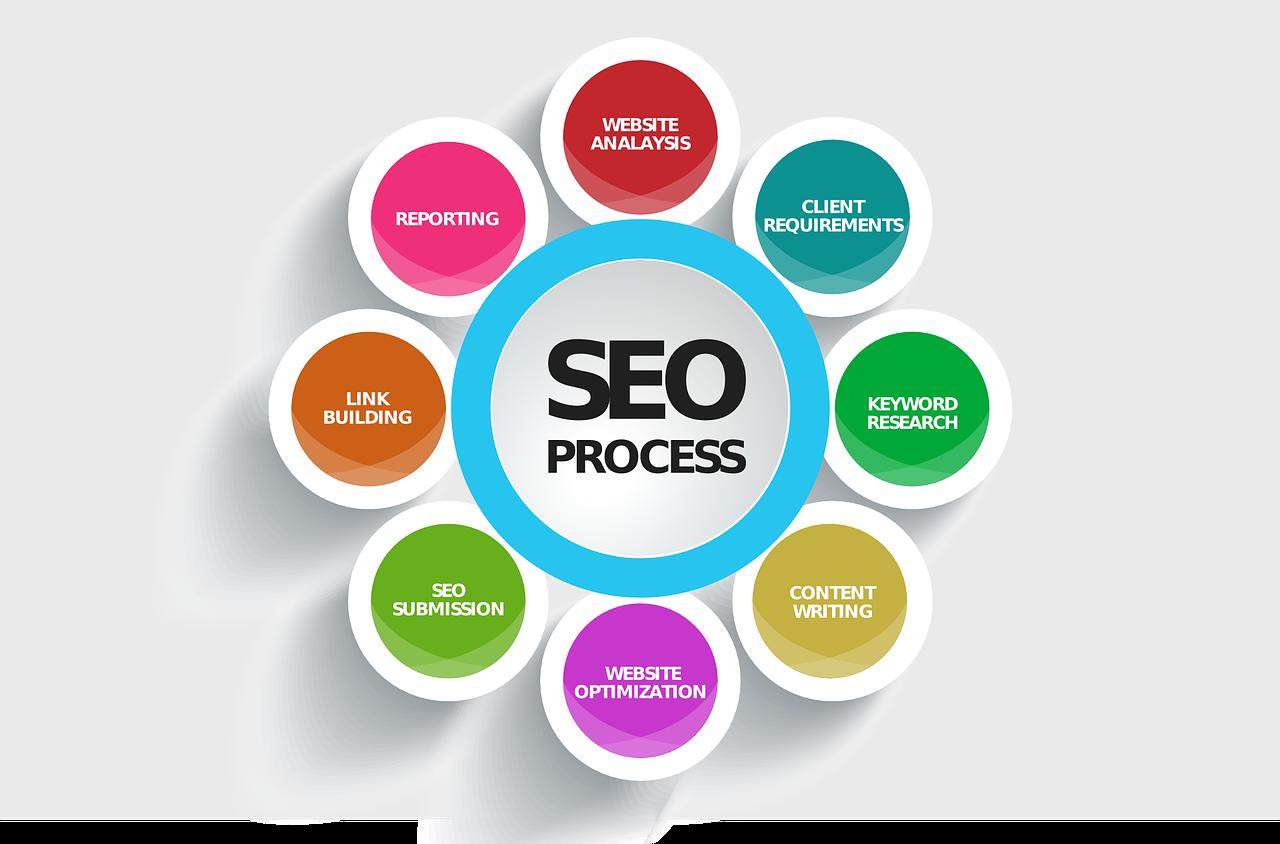 Chiến lược SEO website 2019 là gì?