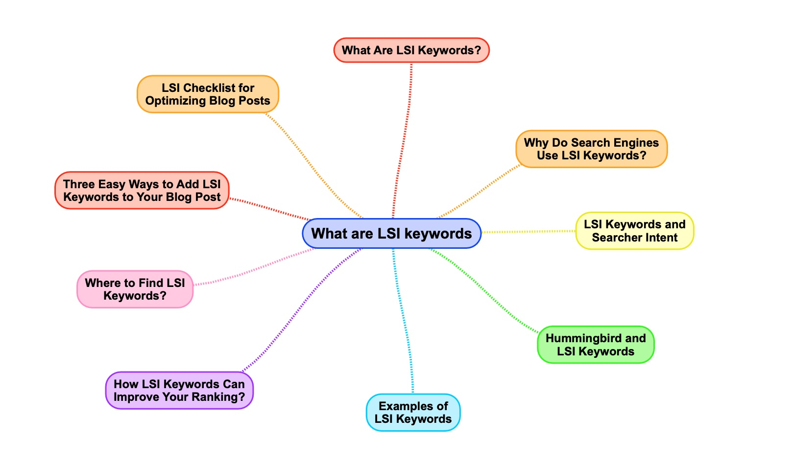 What Are LSI Keywords and How To Use Them For Better SEO